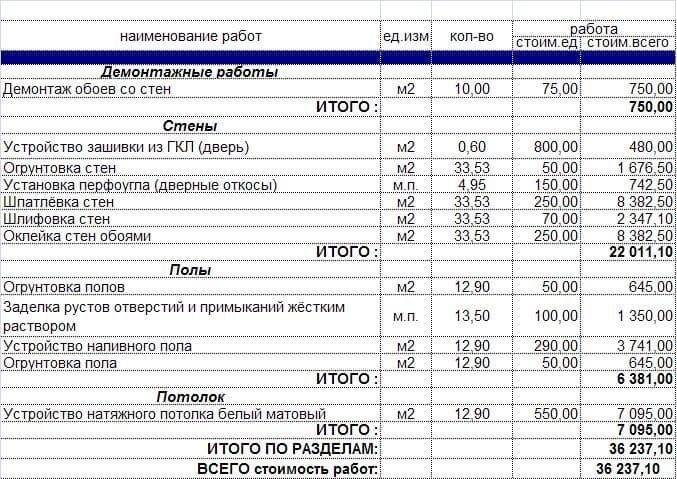 Рейтинг компаний по отделке квартир в москве